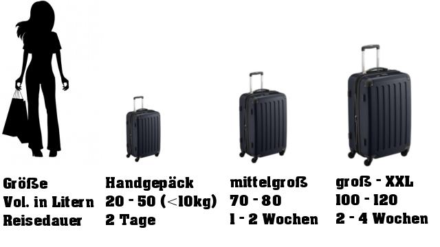 Koffer ideale Größe